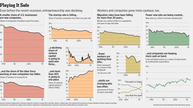 WSJ: Decline of Entrepreneurship